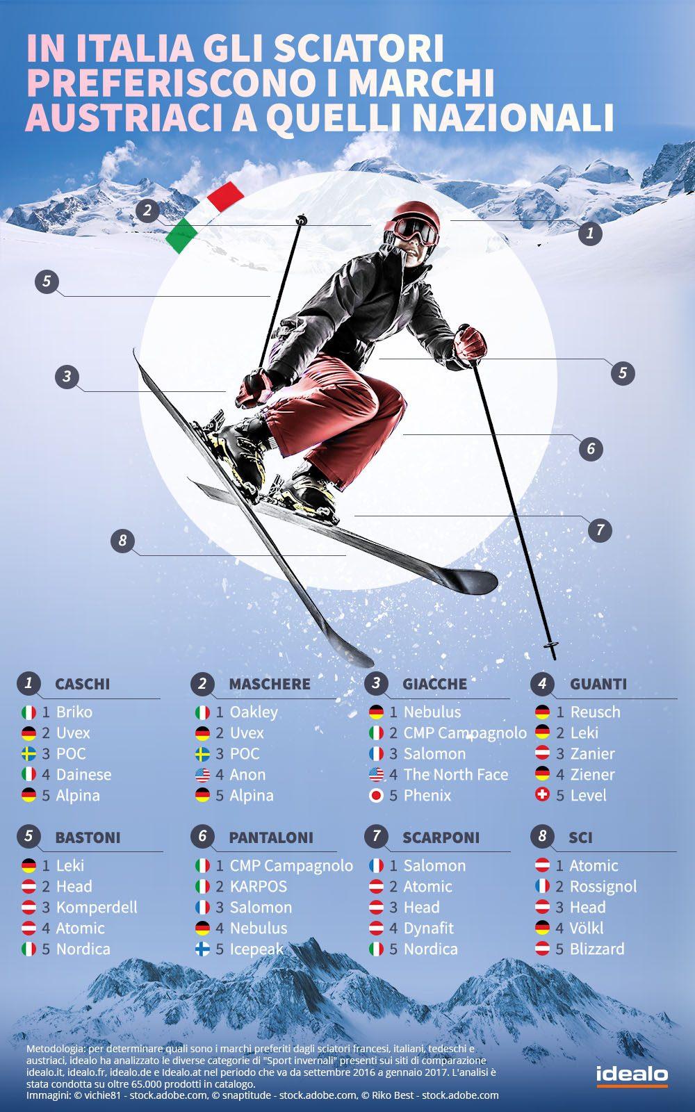 sport invernali e e commerce italia Gli sport invernali tra e commerce e nazionalismi: una nuova ricerca con i dati europei
