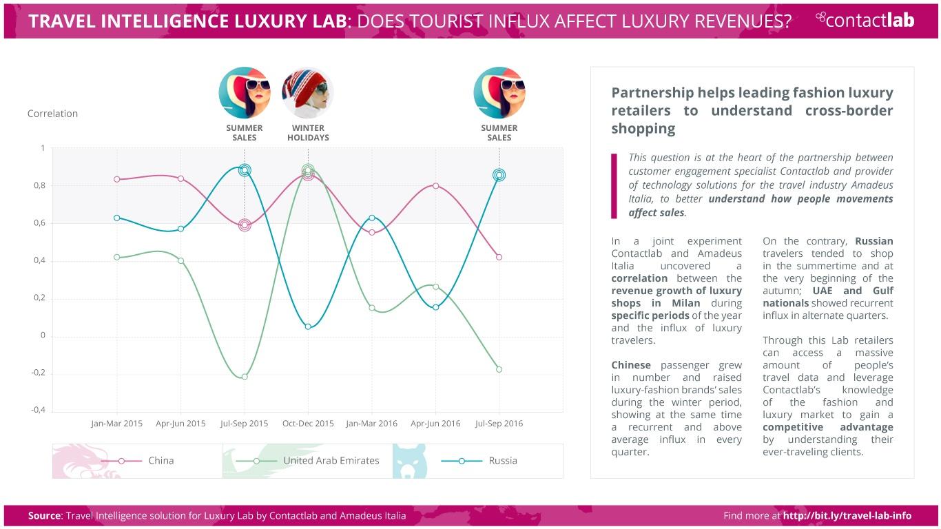 travelluxurylab 160306 Contactlab e Amadeus lavorano ad una soluzione di Travel Intelligence per il lusso