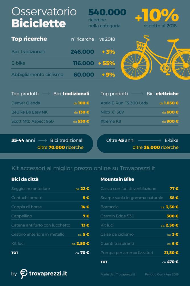 evento friuli osservatorio trovaprezzi bici infografica 667x1000 Le e bike guidano il comparto delle vendite online